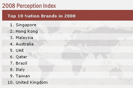 Eastwest nation brand index