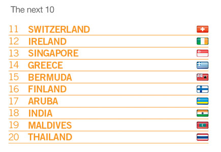 Country Brand Index 10