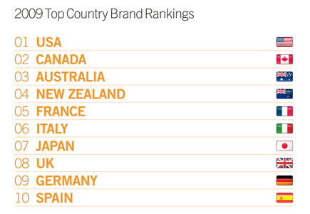 Country Brands Index 2009