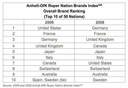Nation Brands Index 2009